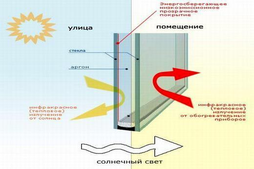 Энергосберегающие пакеты с К-стеклом