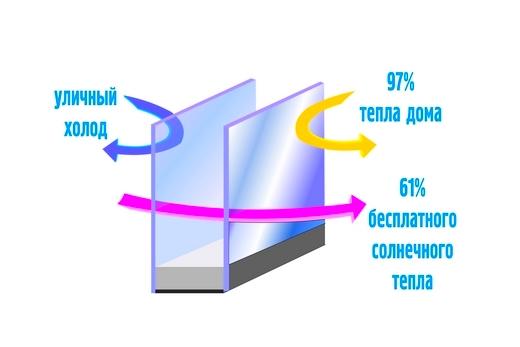 Затраты по минимуму с энергосберегающими окнами