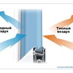 Схематичный принцип работы стеклопакета